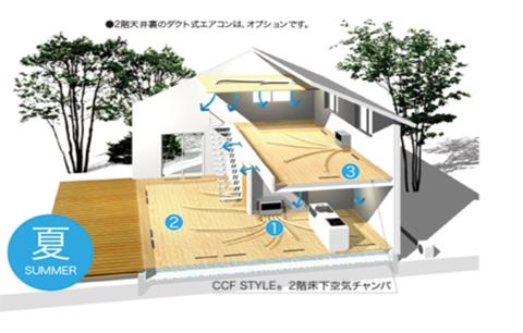 CCF STYLEイメージ